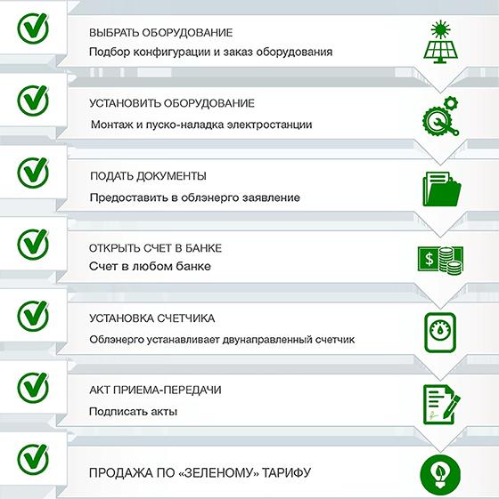 Зеленого тариф 2020 для физ. лиц