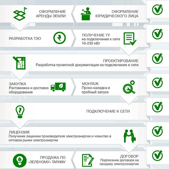 Зеленого тариф 2020 для юр. лиц